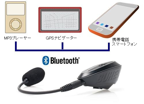 ヘルメット通信システム Bluetoothでの接続